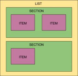 ListStructure